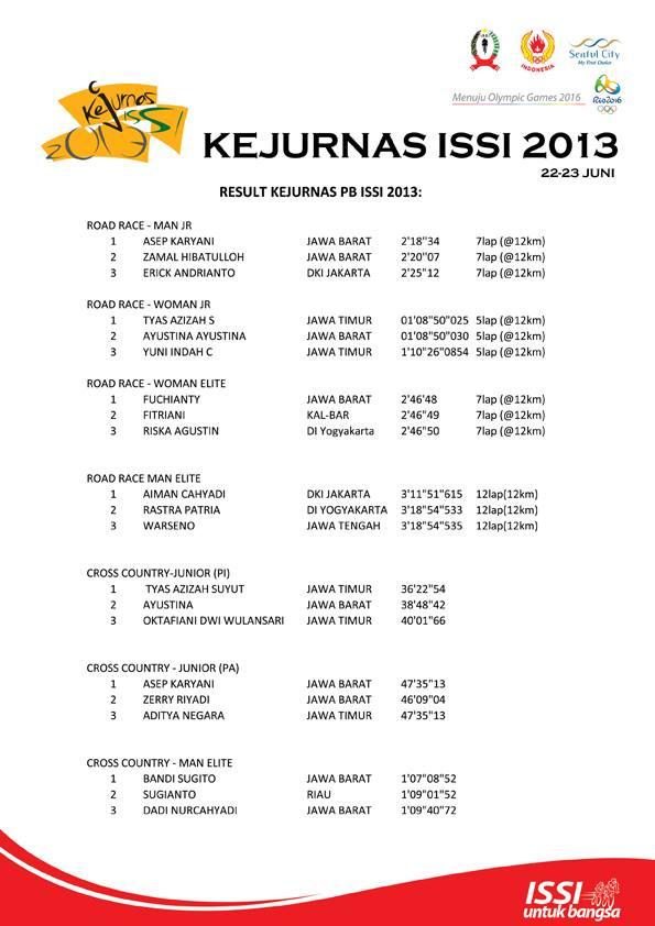 Result Kejurnas ISSI 2013 Sentul City